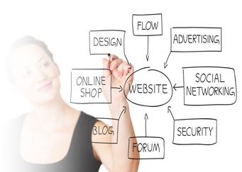 web design, advertising, social media